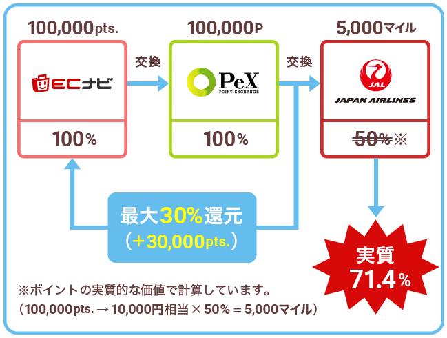 JALのマイル最大30%還元キャンペーンのマイル交換フロー図