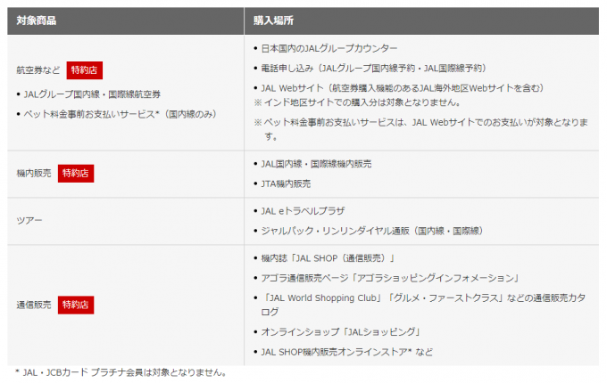 JALカードのアドオンマイル対象商品と購入場所