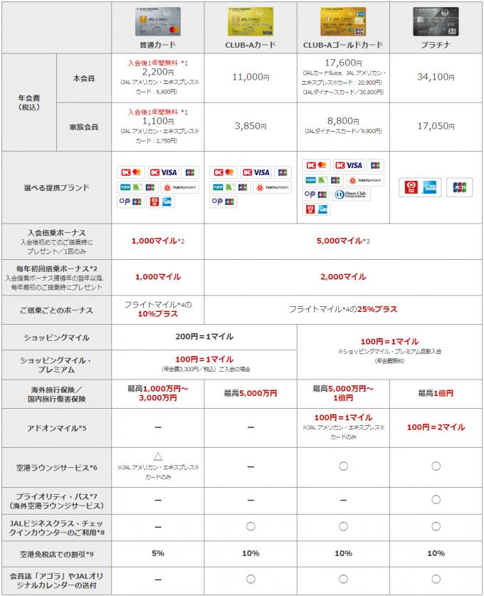JALカードのカードグレード比較表