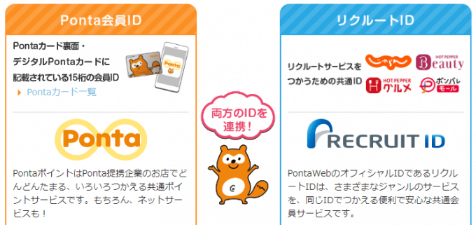PontaWeb会員登録の説明図