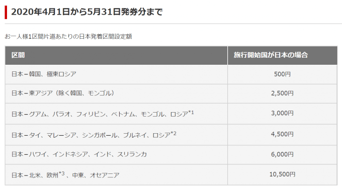 JALの燃油サーチャージ2020年4月1日から5月31日発券分まで