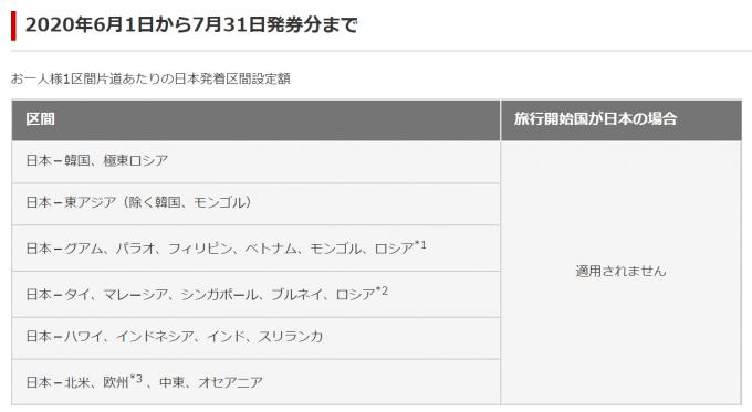 JALの燃油サーチャージ2020年6月1日から7月31日発券分まで