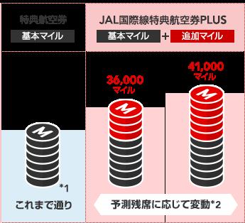 JAL国際線特典航空券PLUSの仕組み図
