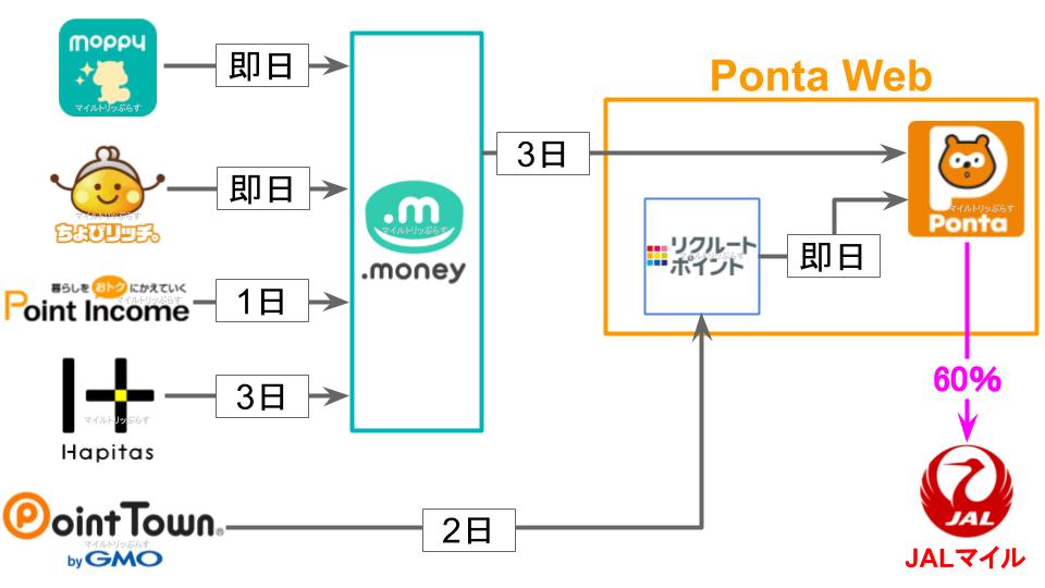 主要ポイントサイトからPontaポイント経由でJALマイルに交換するルートの図