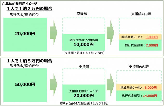 Go To トラベルキャンペーンの具体的な利用イメージの図
