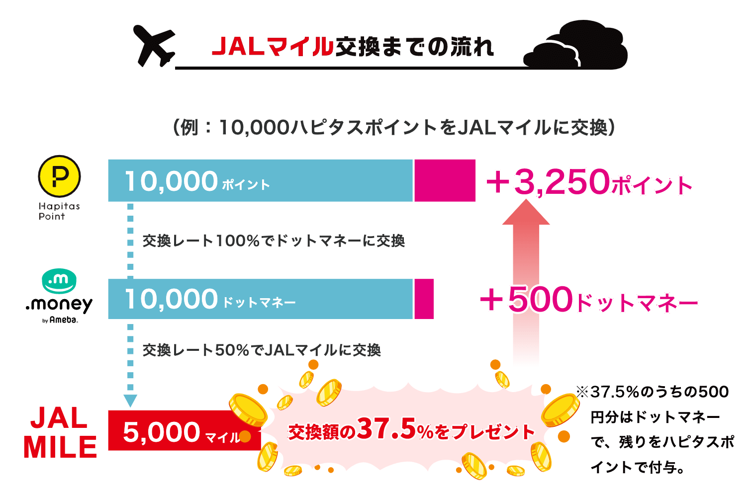 JALマイル交換までの流れ