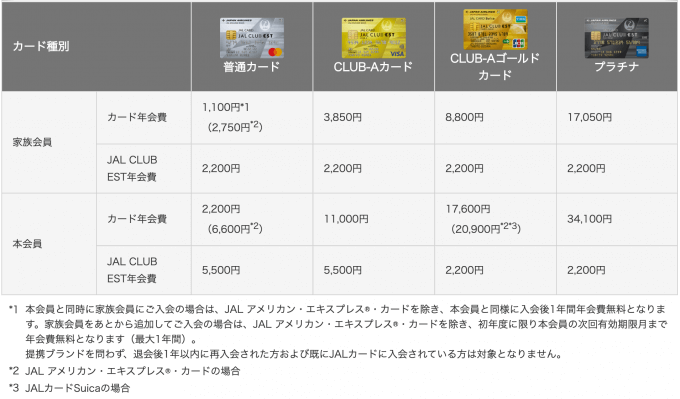 JAL CLUB EST家族カードの年会費