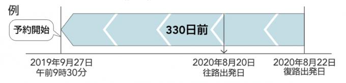 JAL国内線特典航空券の予約申し込み期間