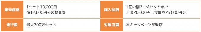 東京GoToEatアナログ食事券の概要