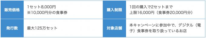 東京GoToEatデジタル食事券の概要