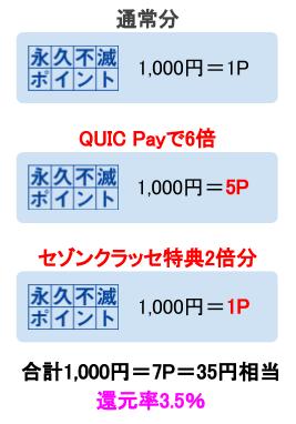 セゾンパールアメックスはQUICPayとセゾンクラッセで3.5%還元