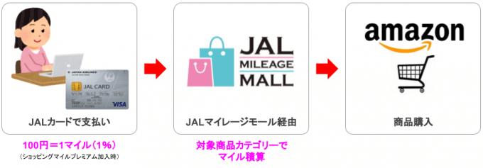 アマゾンの買い物はJALマイレージモールでマイルをダブルで貯める